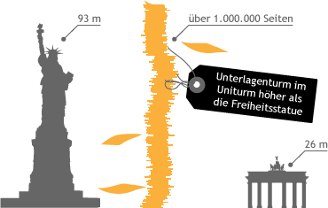 Bild Stapel Unterlagen höher als Freiheitsstatue